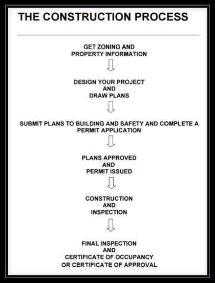 Construction Process